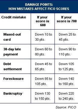 How Mistakes Affect FICO Score